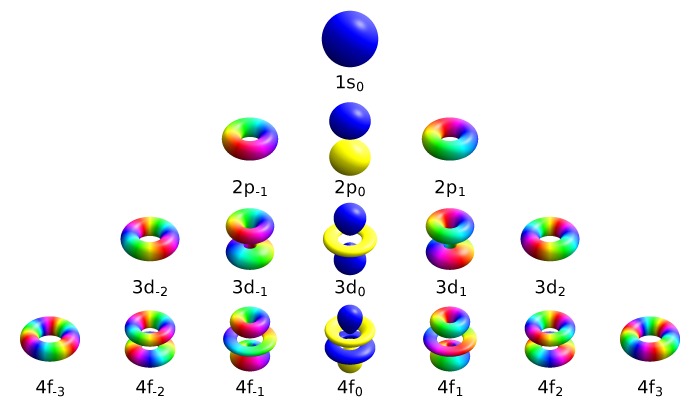 Il metodo delle combinazioni lineari o LCAO -chimicamo