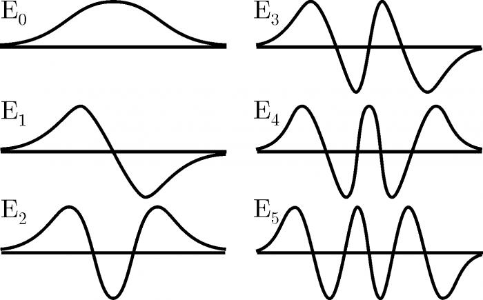 Quantizzazione dell'energia-chimicamo