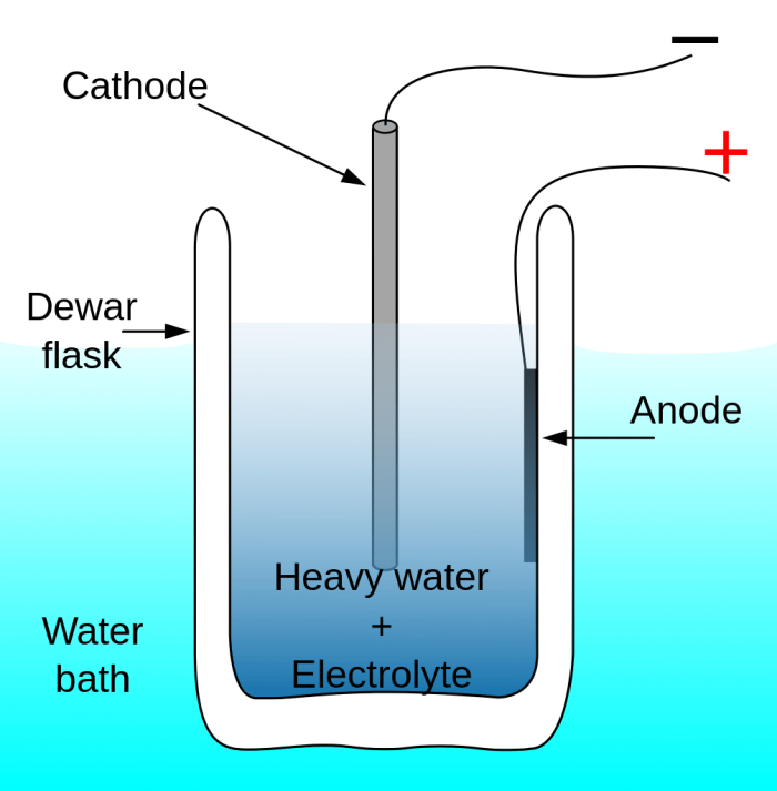 Esercizi svolti sull'elettrolisi- chimicamo