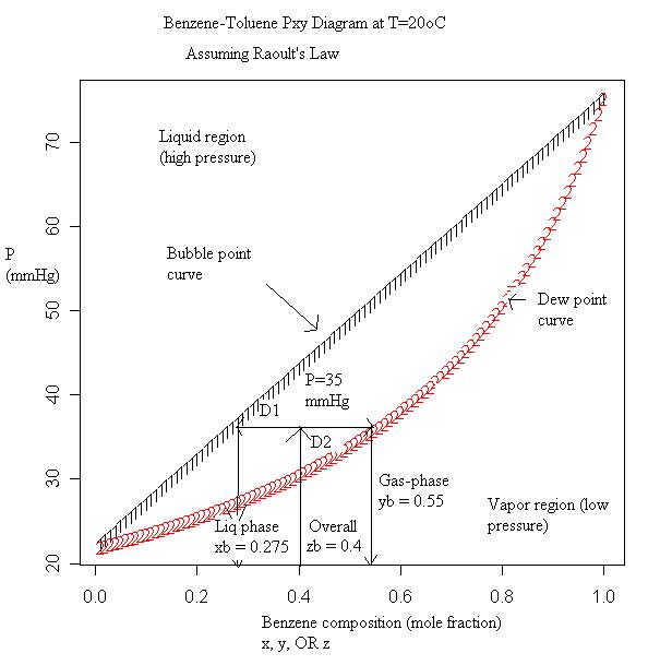 n butanol process flow diagram composizione di equilibrio del vapore regola di  composizione di equilibrio del vapore regola di