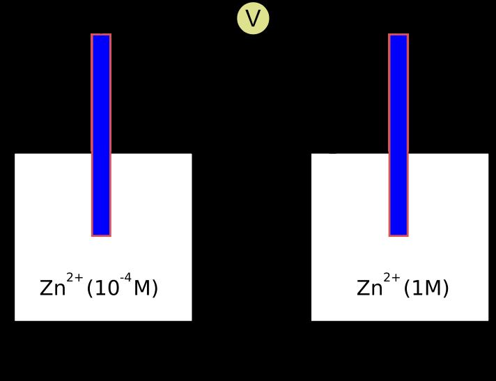 concentrazioni ioniche a pila
