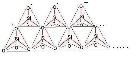 ionosilicati