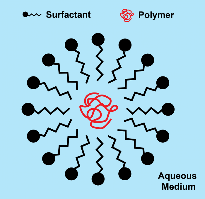 Tensioattivi cationici- chimicamo