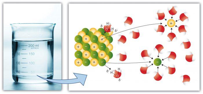 Il coefficiente di attività degli elettroliti è un fattore che considera la deviazione dal comportamento ideale di una miscela di sostanze-chimicamo