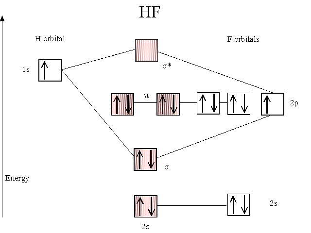 orbitali molecolari HFHydrogen Orbital Diagram