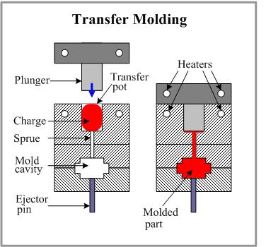 Tecnologie Di Lavorazione Dei Polimeri Chimicamo Org