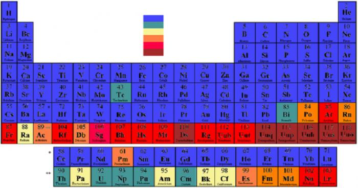 Analisi radiochimica per attivazione - chimicamo