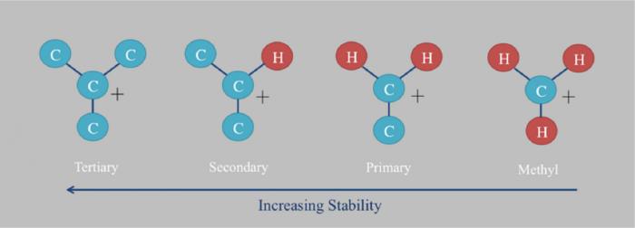 Intermedi nelle reazioni organiche-chimicamo