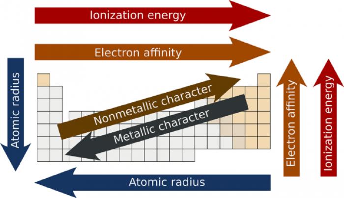 Numero di ossidazione e periodicità- chimicamo