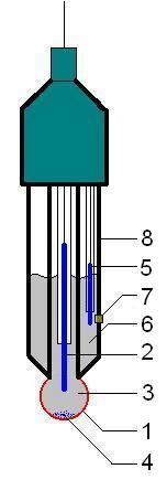 elettrodo a vetro