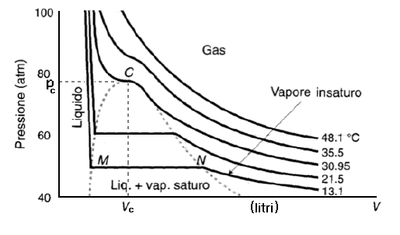 Gas_reale