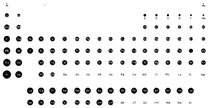 Raggi covalenti e raggi ionici- chimicamo