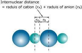 raggio ionico