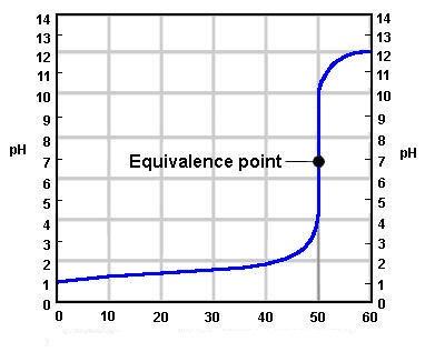 curva di titolazione