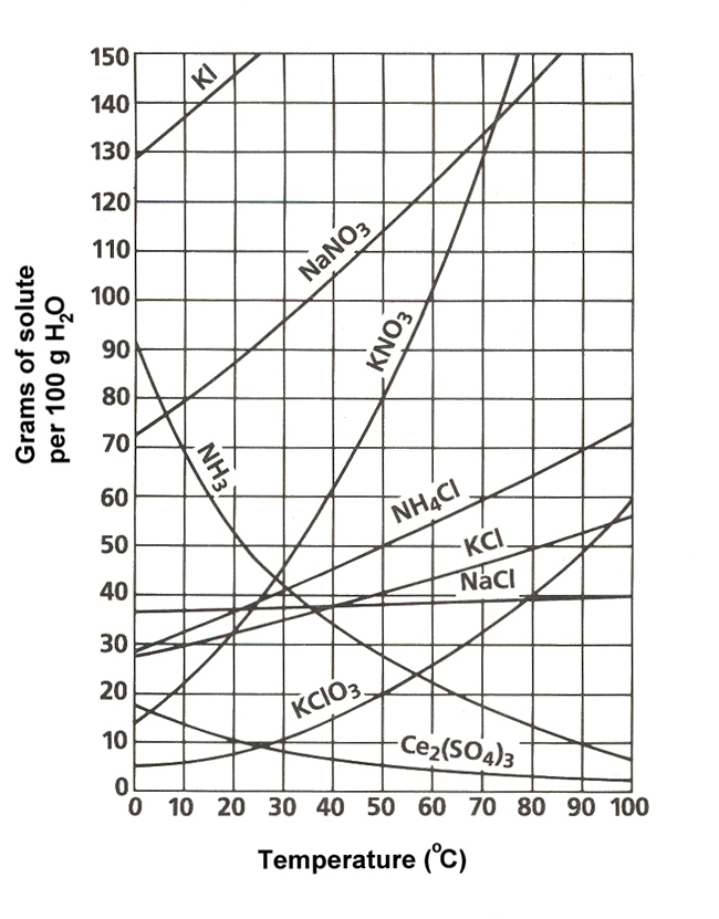 solubility and metal carbonate Solubility product constants, k sp solubility product constants are used to describe saturated solutions of ionic compounds of relatively low solubility.