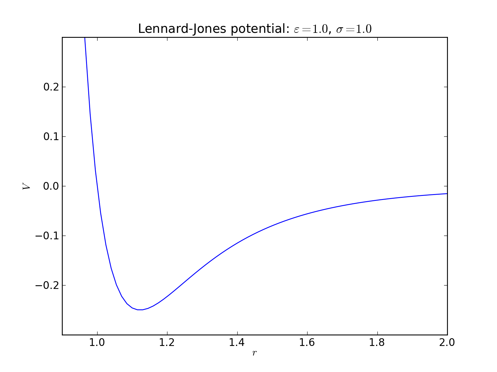 lennard-jones