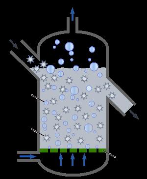 reattore a letto fluido