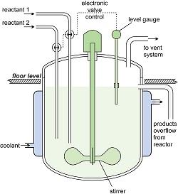 reattori batch
