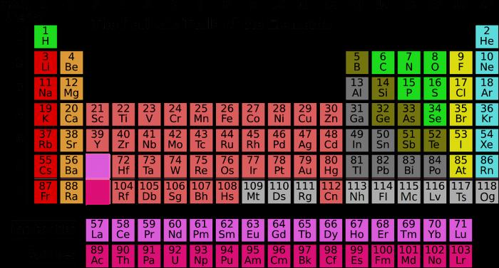 Tavola periodica e periodicità- chimicamo