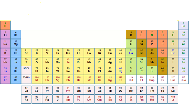 Tavola periodica e periodicit - Numero elementi tavola periodica ...
