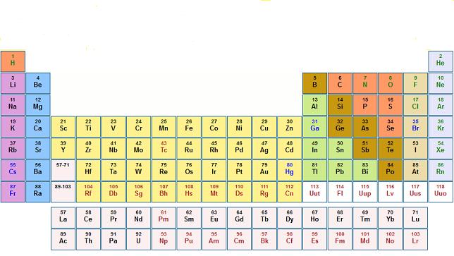 Tavola periodica e periodicit - Tavola periodica configurazione elettronica ...