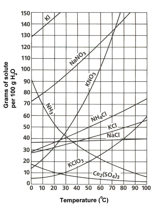 curva di solubilità