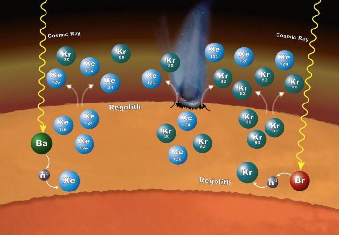 Marcamento isotopico-chimicamo