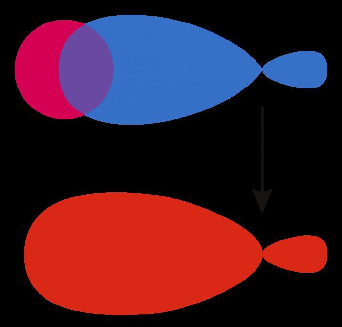 Costruzione degli orbitali molecolari-chimicamo