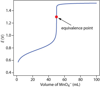 punto equivalente asimmetrico