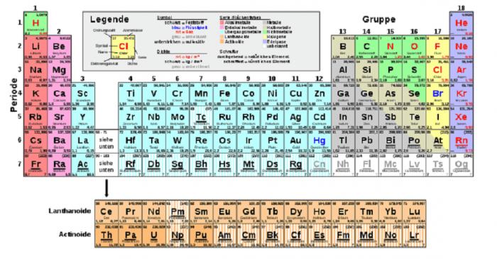 I nomi dei quattro nuovi elementi- chimicamo