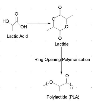 polimerizzazione
