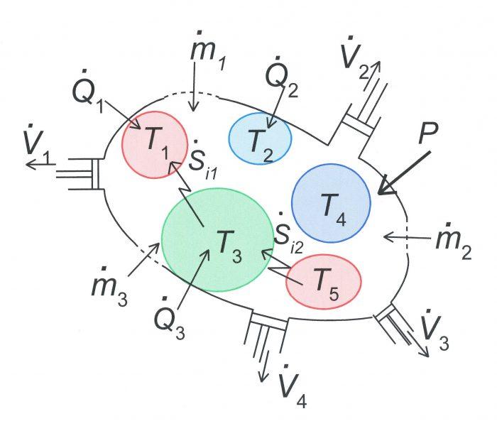 Tipi di processi termodinamici- chimicamo