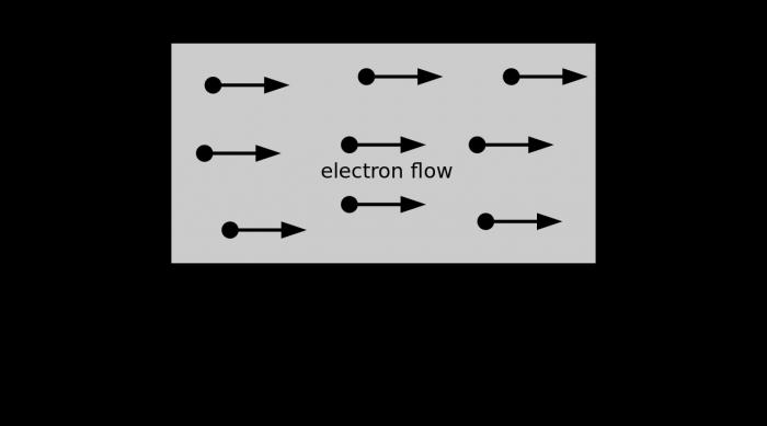 Elettrochimica- esercizi svolti- chimicamo