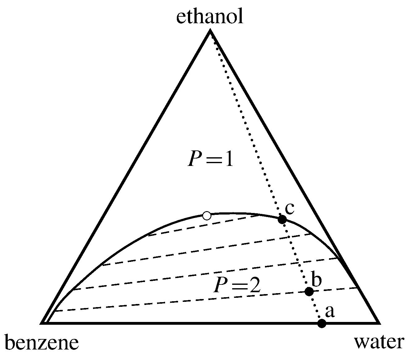 diagrammi di fase