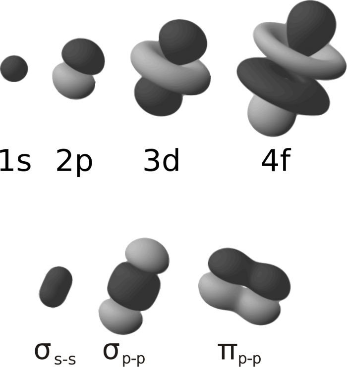 Legame σ- chimicamo