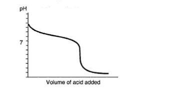 base debole acido forte