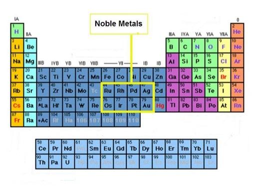 metalli nobili
