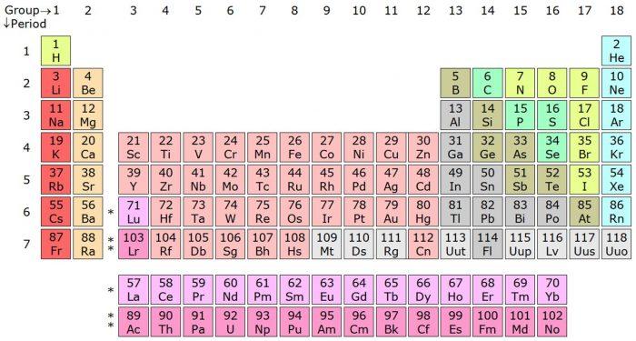 Variazione di proprietà in un periodo-chimicamo