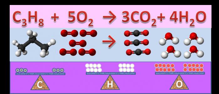 Bilanciamento a vista di una reazione-chimicamo