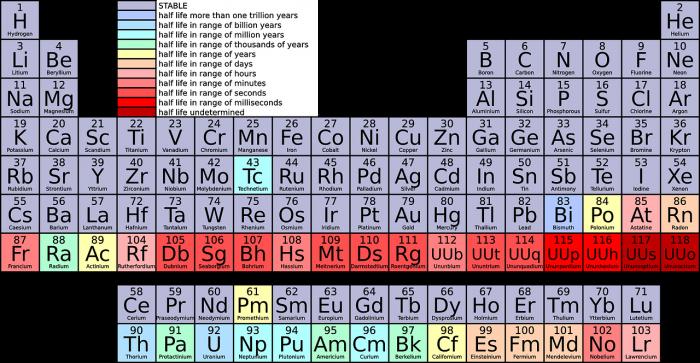 Storia della Tavola periodica - chimicamo