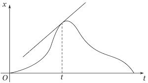 grafico velocità