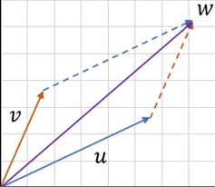 regola del parallelogramma