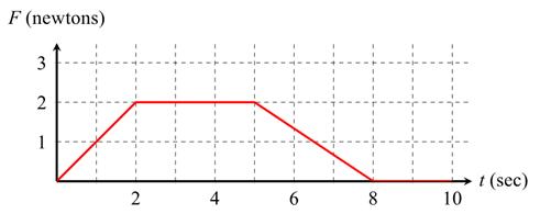 Impulso grafico forza tempo